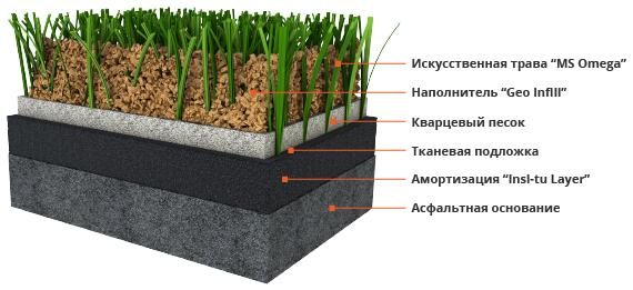 Искусственная трава MS Omega