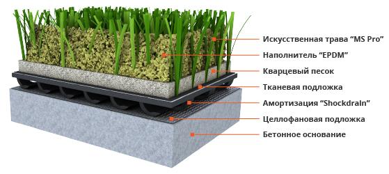 Искусственная трава MS Pro