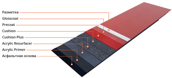 Акриловое покрытие: Acryflex T Cushion Plus