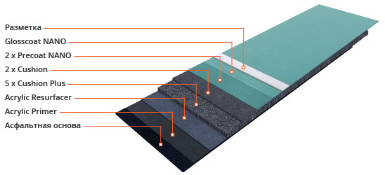 Акриловое покрытие: Acryflex T Nano Cushion Plus