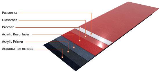 Акриловое покрытие: Acryflex T Standart