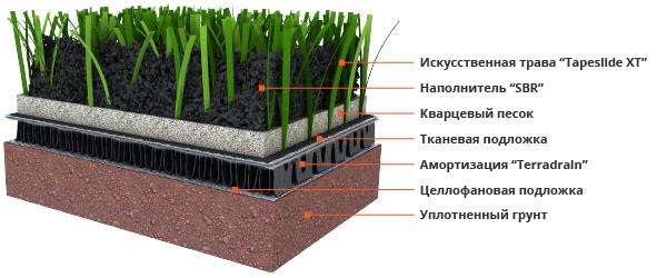 Искусственная трава Tapeslide XT