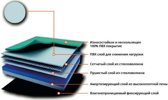 ПВХ Покрытие Trioflex Многофункциональный: Модель TM4165