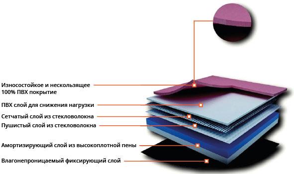 ПВХ Покрытие Trioflex Многофункциональный: Модель TM4265