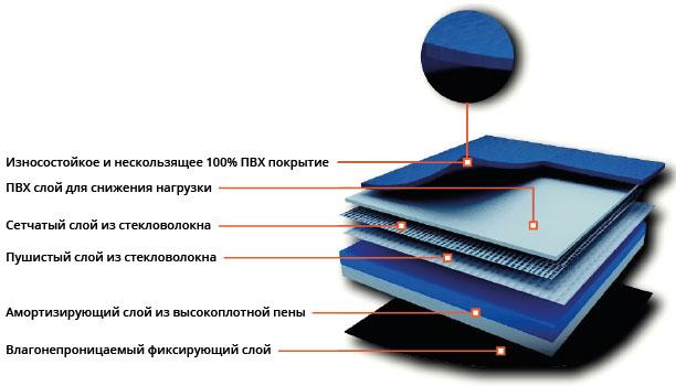 ПВХ Покрытие Trioflex Многофункциональный: Модель TM4465