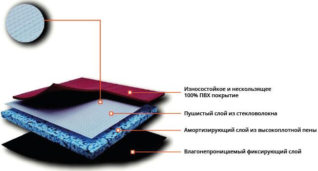 ПВХ Покрытие Trioflex Настольный Теннис: Модель TT3145