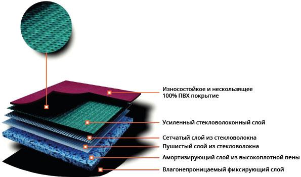 ПВХ Покрытие Trioflex Настольный Теннис: Модель TT3345